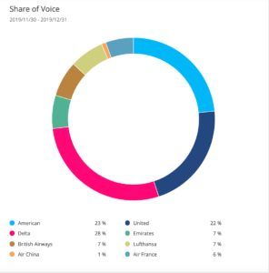 share-of-voice-brand-intelligence