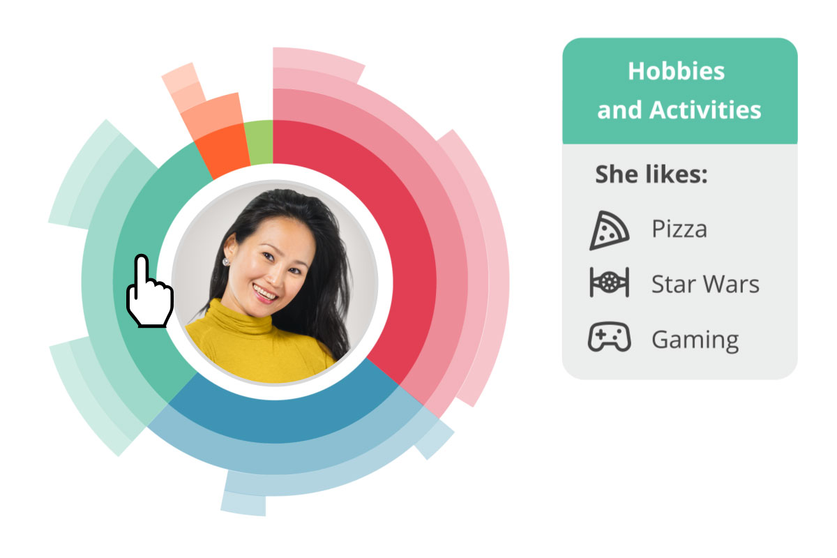 By looking at what people do online, Synthesio's Social Intelligence surfaces your audiences affinities, such as interests in pizza, star war, and gaming as examples.