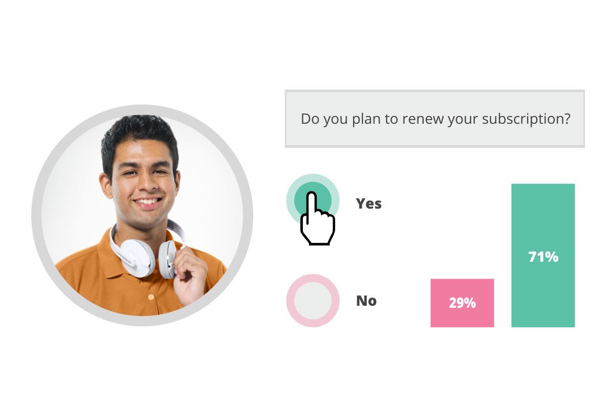 Synthesio's Social Intelligence surveys allow you to ask questions directly to your consumers, like if they plan to renew a subscription, for example.